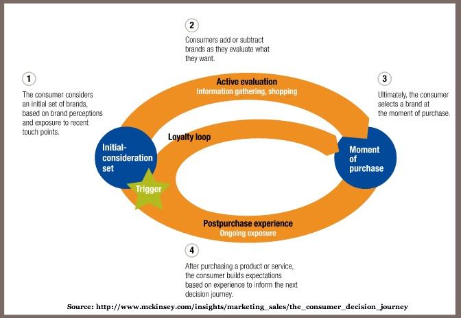 The-consumer-decision-journey-McKinsey