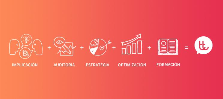 Cómo puede ayudarte una agencia de marketing online
