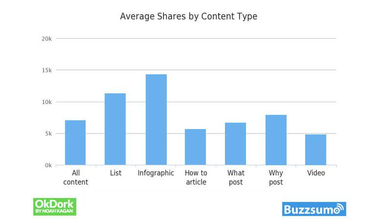 Average Shares