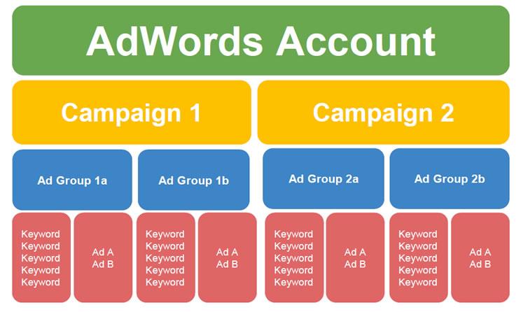 estructura-cuenta-google-adwords