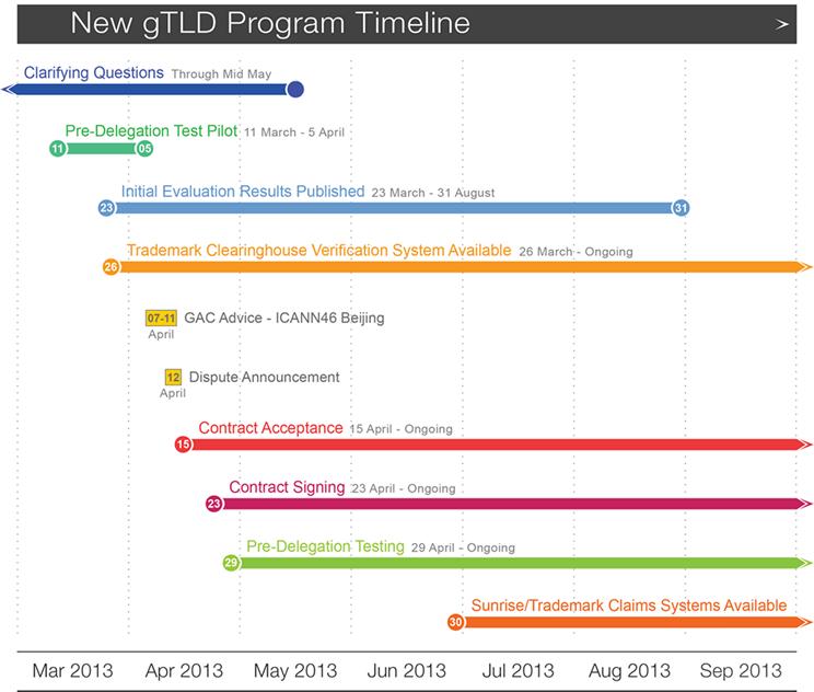 Cronograma del programa gTLD, por ICANN