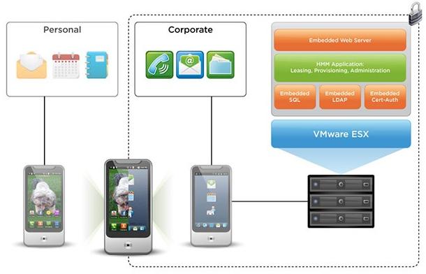 VMware - virtualización de aplicaciones